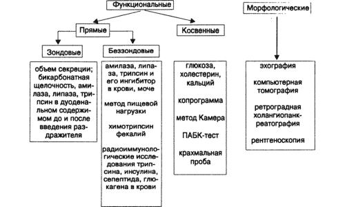 Схема диагностики реактивного панкреатита