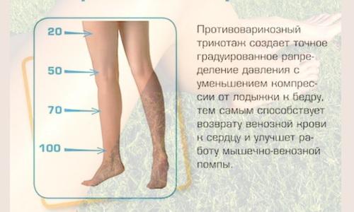 При нагрузках на ноги важно носить компрессионное белье