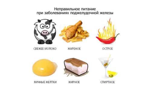 При панкреатите очень важно соблюдать ограничения в питании