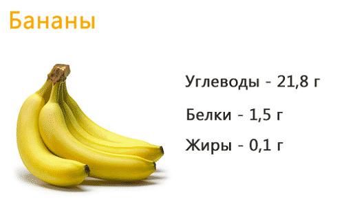 Энергетическая ценность банана на 100 г